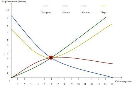 график депрессия